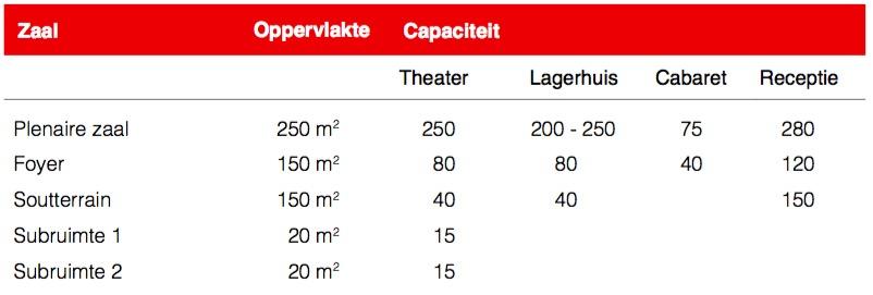 Capaciteit Leeuwenbergh
